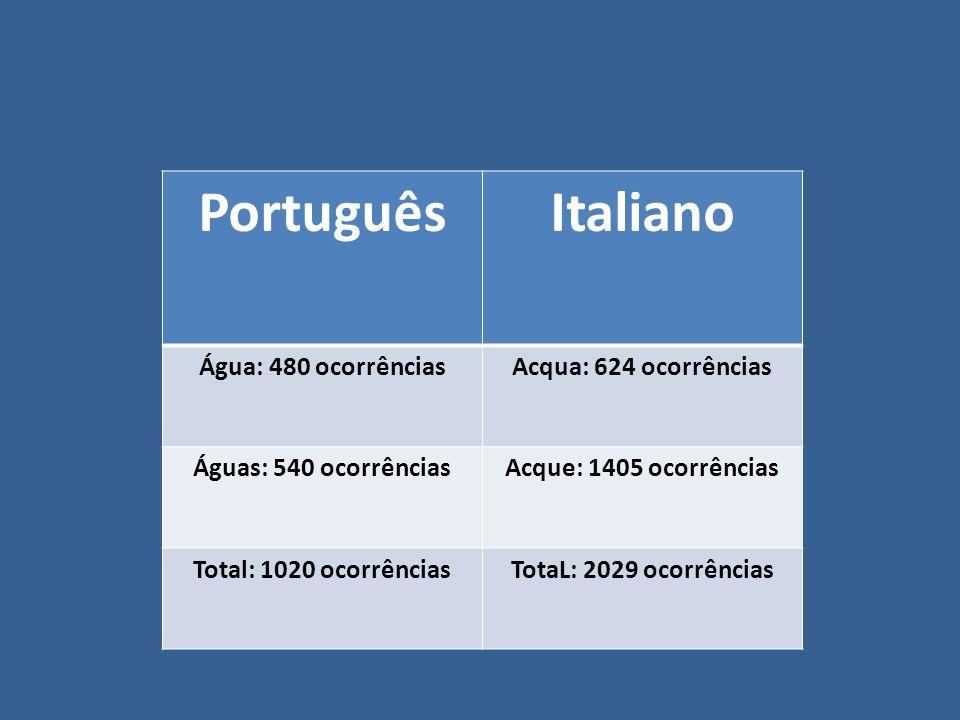 PortuguêsItaliano Água: 480 ocorrênciasAcqua: 624 ocorrências Águas: 540 ocorrênciasAcque: 1405 ocorrências Total: 1020 ocorrênciasTotaL: 2029 ocorrên