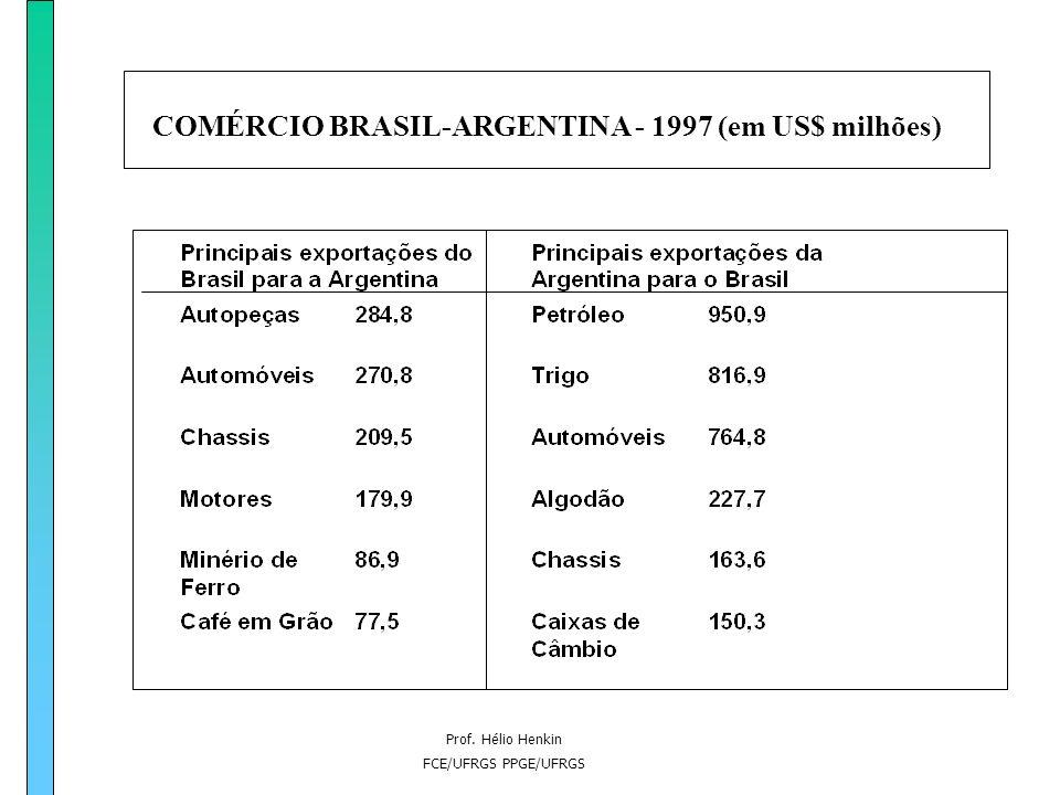 Prof. Hélio Henkin FCE/UFRGS PPGE/UFRGS COMÉRCIO BRASIL-ARGENTINA - 1997 (em US$ milhões)