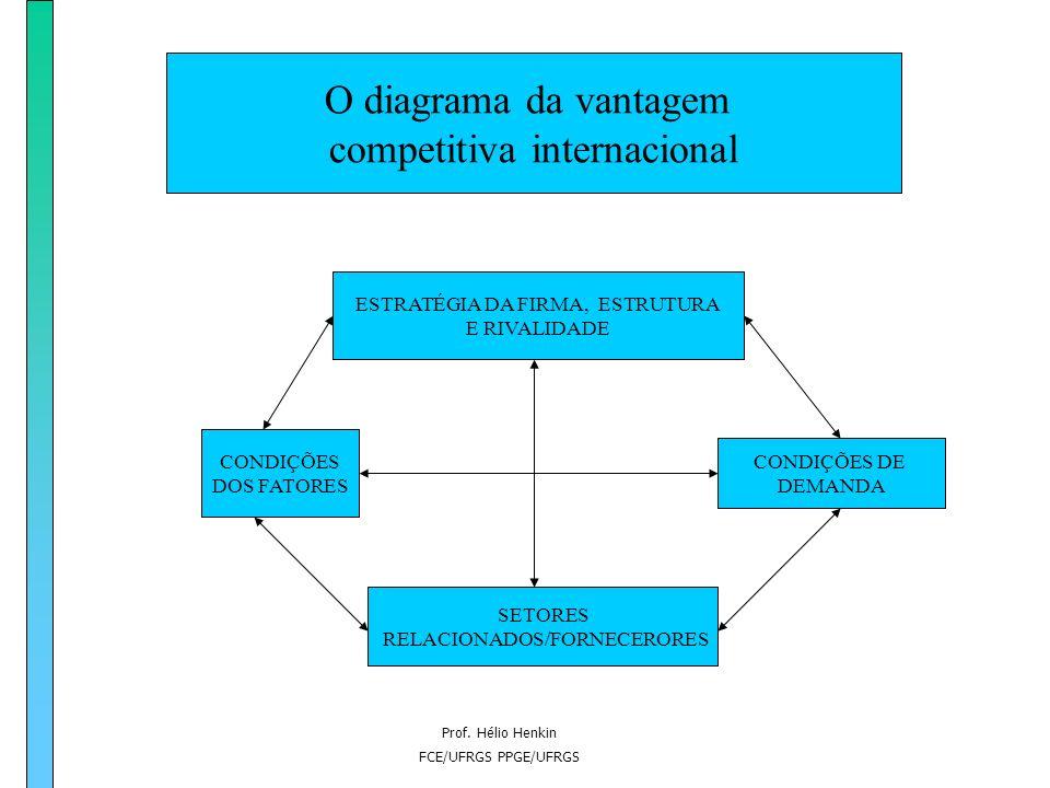 Prof. Hélio Henkin FCE/UFRGS PPGE/UFRGS O diagrama da vantagem competitiva internacional ESTRATÉGIA DA FIRMA, ESTRUTURA E RIVALIDADE CONDIÇÕES DOS FAT