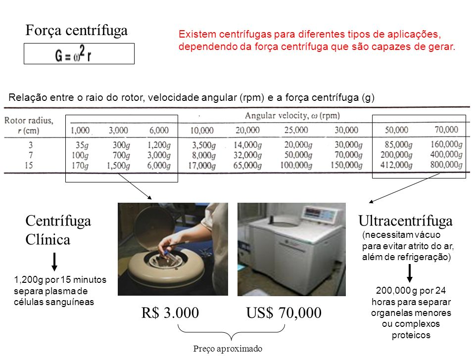 R$ 3.000US$ 70,000 Centrífuga Clínica Ultracentrífuga Força centrífuga 1,200g por 15 minutos separa plasma de células sanguíneas 200,000 g por 24 hora