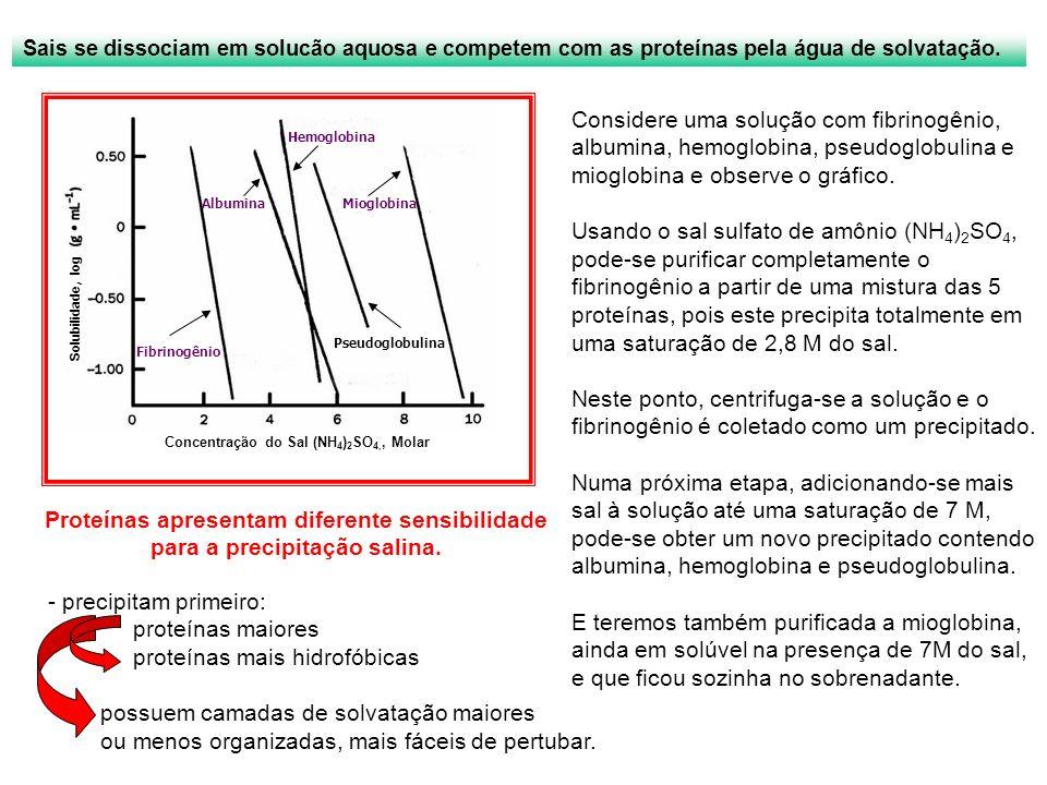 Solubilidade, log Fibrinogênio Pseudoglobulina MioglobinaAlbumina Hemoglobina Concentração do Sal (NH 4 ) 2 SO 4,, Molar Sais se dissociam em solucão