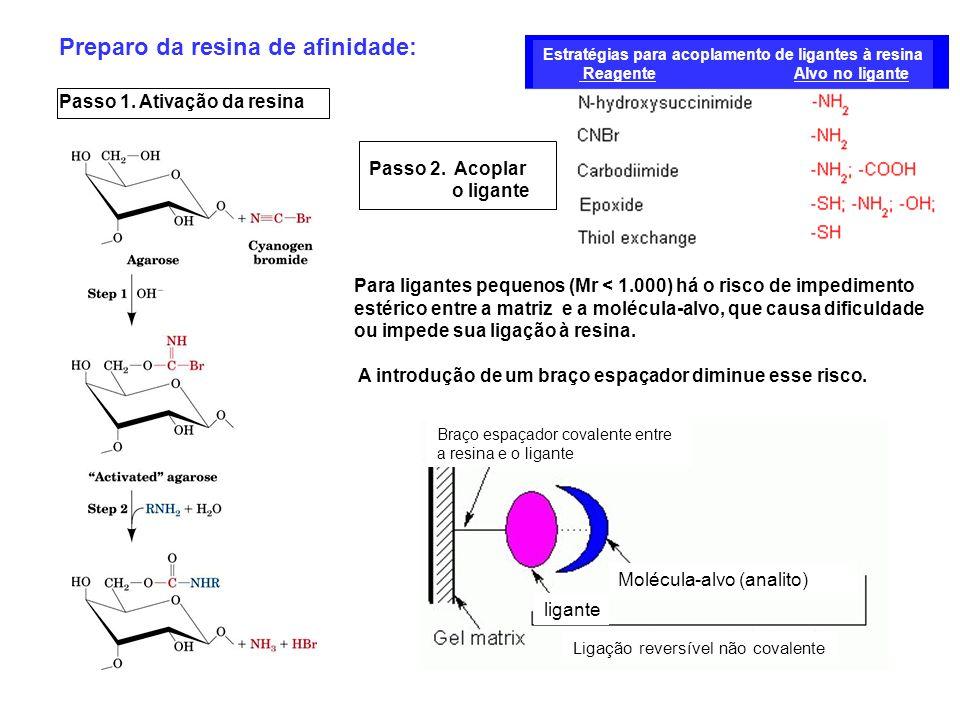 Para ligantes pequenos (Mr < 1.000) há o risco de impedimento estérico entre a matriz e a molécula-alvo, que causa dificuldade ou impede sua ligação à