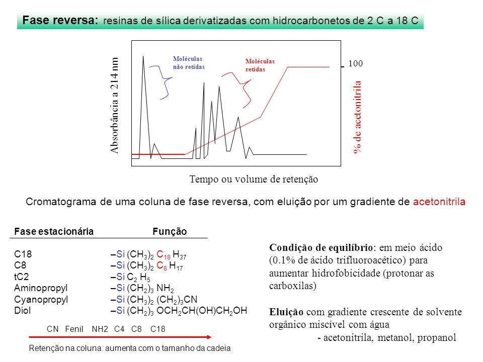 CN Fenil NH2 C4 C8 C18 Retenção na coluna: aumenta com o tamanho da cadeia Condição de equilíbrio: em meio ácido (0.1% de ácido trifluoroacético) para