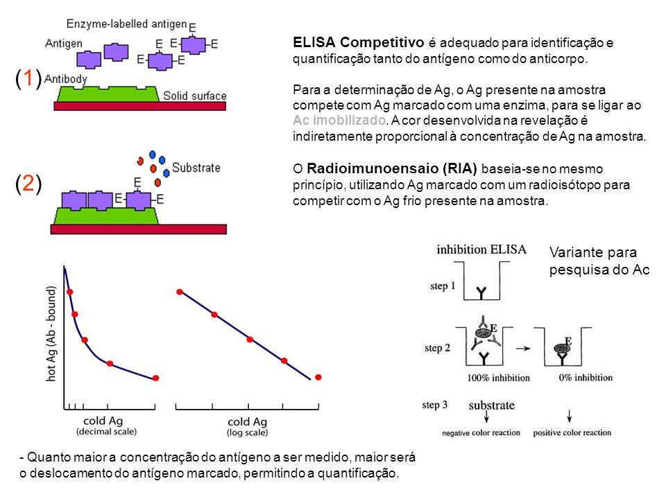 ELISA Competitivo é adequado para identificação e quantificação tanto do antígeno como do anticorpo. Para a determinação de Ag, o Ag presente na amost