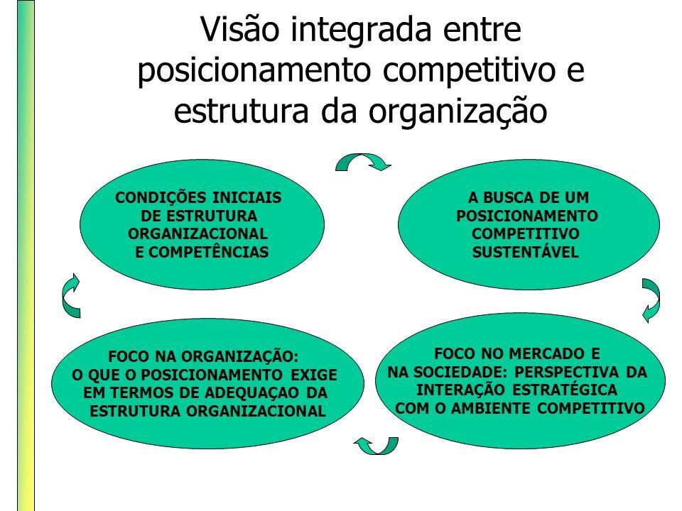 Visão integrada entre posicionamento competitivo e estrutura da organização CONDIÇÕES INICIAIS DE ESTRUTURA ORGANIZACIONAL E COMPETÊNCIAS A BUSCA DE U