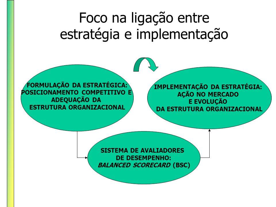 Foco na ligação entre estratégia e implementação FORMULAÇÃO DA ESTRATÉGICA: POSICIONAMENTO COMPETITIVO E ADEQUAÇÃO DA ESTRUTURA ORGANIZACIONAL IMPLEME