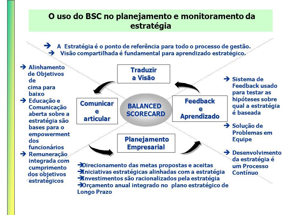 O uso do BSC no planejamento e monitoramento da estratégia A Estratégia é o ponto de referência para todo o processo de gestão. Visão compartilhada é