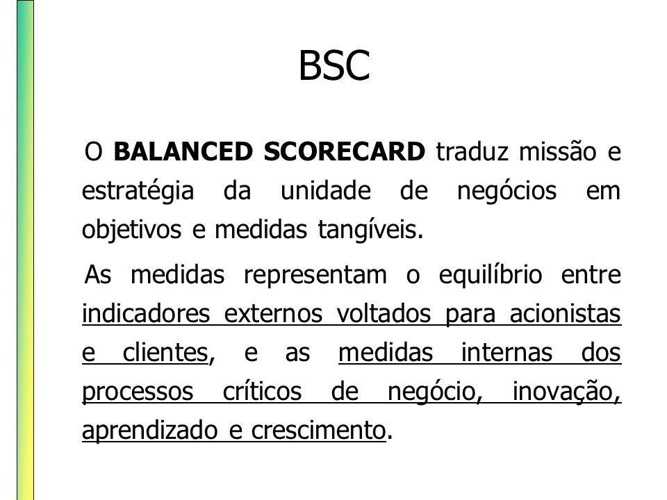 BSC O BALANCED SCORECARD traduz missão e estratégia da unidade de negócios em objetivos e medidas tangíveis. As medidas representam o equilíbrio entre