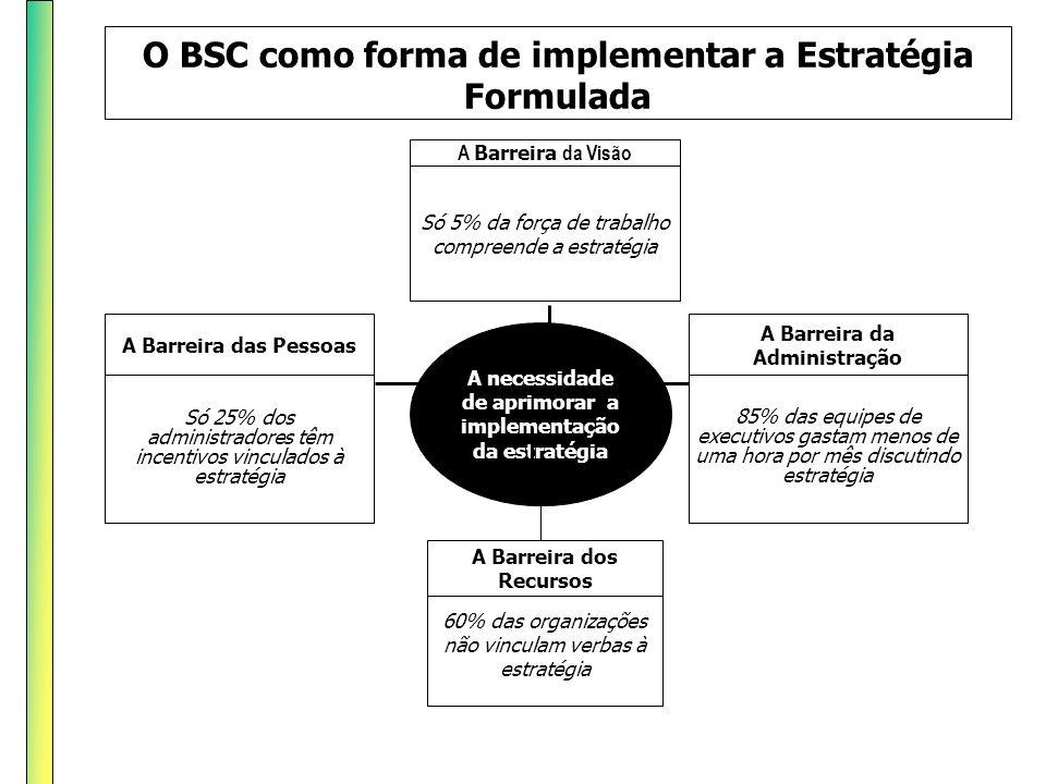 O BSC como forma de implementar a Estratégia Formulada Só 25% dos administradores têm incentivos vinculados à estratégia A Barreira das Pessoas 85% da
