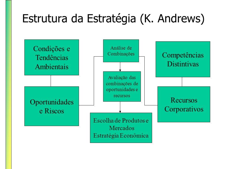 Estrutura da Estratégia (K. Andrews) Condições e Tendências Ambientais Oportunidades e Riscos Competências Distintivas Recursos Corporativos Análise d