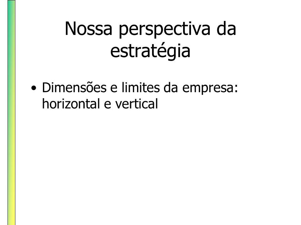 Nossa perspectiva da estratégia Dimensões e limites da empresa: horizontal e vertical