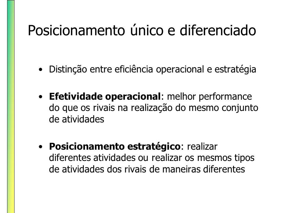 Posicionamento único e diferenciado Distinção entre eficiência operacional e estratégia Efetividade operacional: melhor performance do que os rivais n