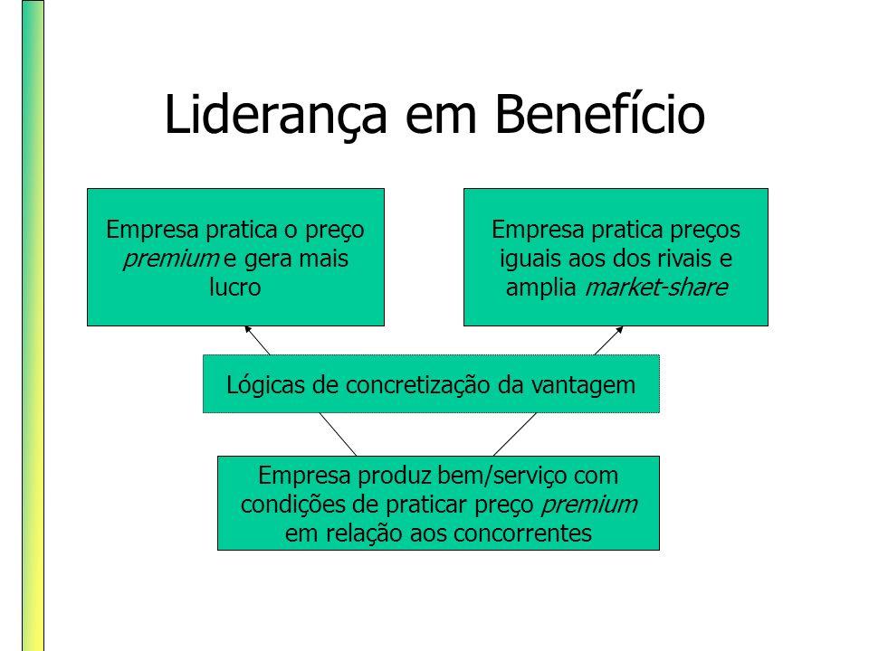 Liderança em Benefício Empresa produz bem/serviço com condições de praticar preço premium em relação aos concorrentes Empresa pratica preços iguais ao