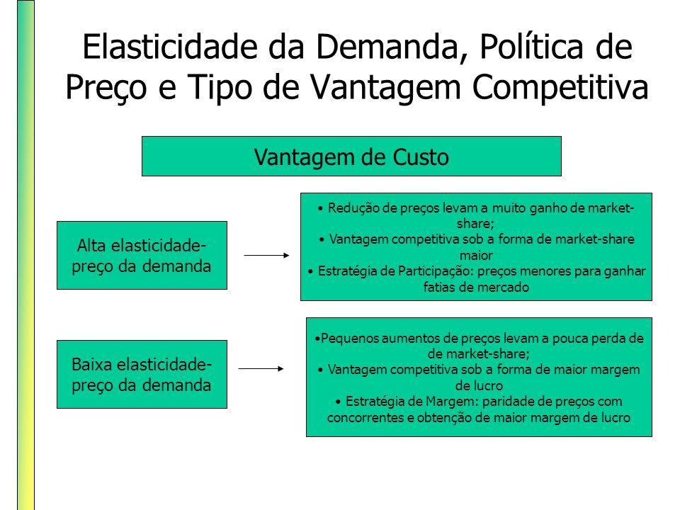 Elasticidade da Demanda, Política de Preço e Tipo de Vantagem Competitiva Alta elasticidade- preço da demanda Vantagem de Custo Baixa elasticidade- pr