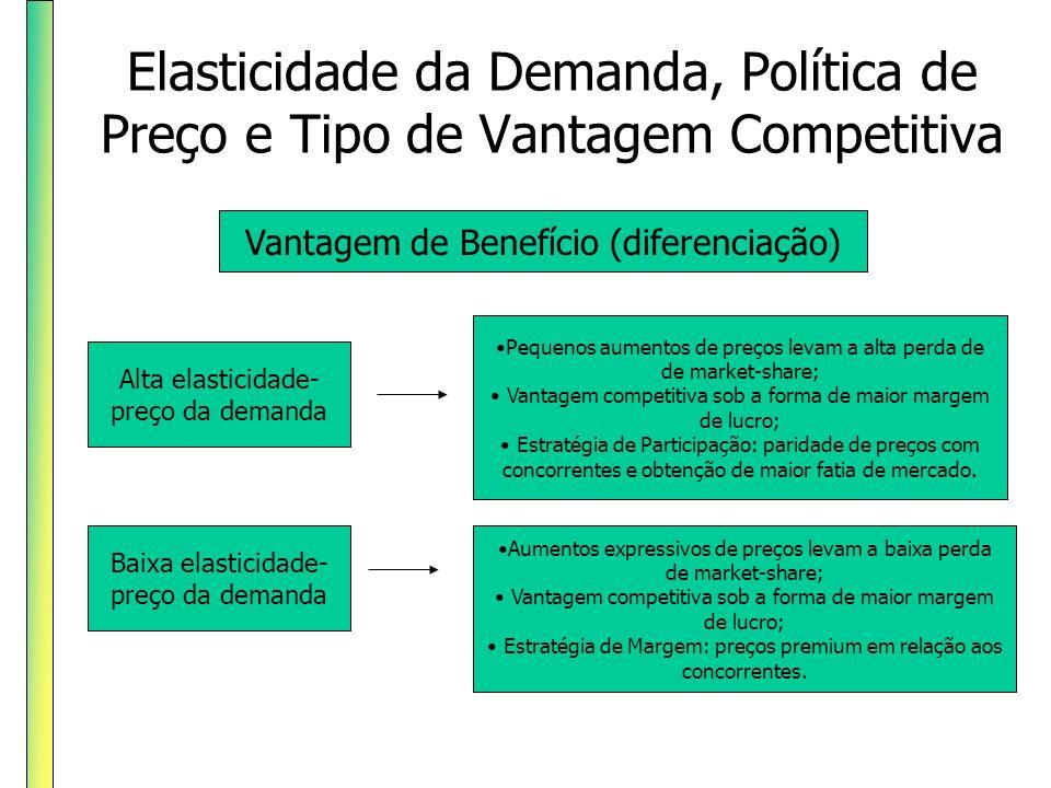 Elasticidade da Demanda, Política de Preço e Tipo de Vantagem Competitiva Alta elasticidade- preço da demanda Vantagem de Benefício (diferenciação) Ba