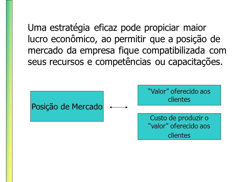 Uma estratégia eficaz pode propiciar maior lucro econômico, ao permitir que a posição de mercado da empresa fique compatibilizada com seus recursos e