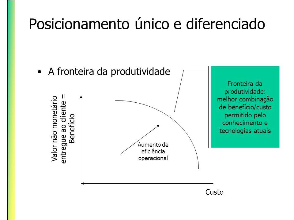 Posicionamento único e diferenciado A fronteira da produtividade Valor não monetário entregue ao cliente = Benefício Custo Fronteira da produtividade: