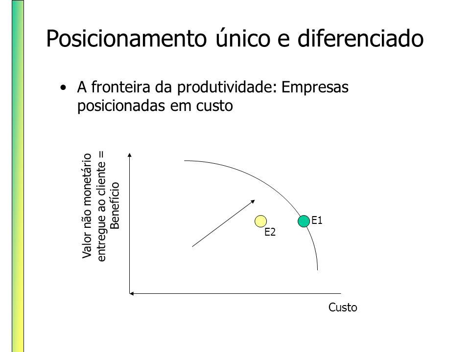 Posicionamento único e diferenciado A fronteira da produtividade: Empresas posicionadas em custo Valor não monetário entregue ao cliente = Benefício C