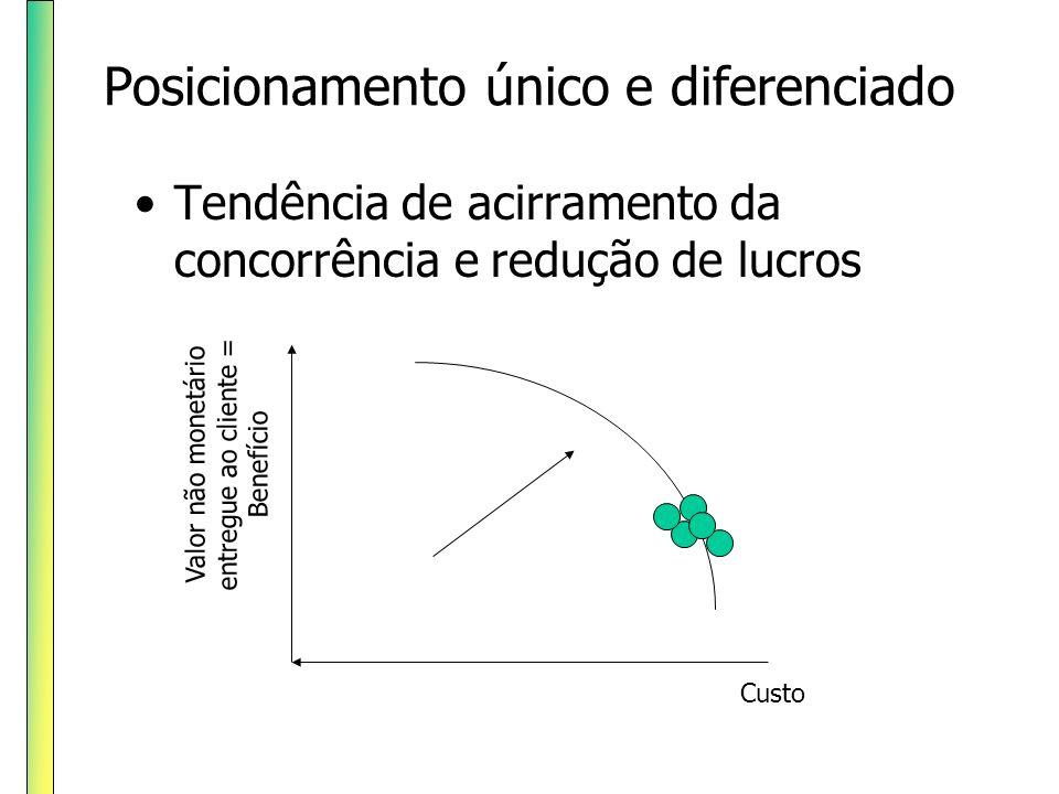 Posicionamento único e diferenciado Tendência de acirramento da concorrência e redução de lucros Valor não monetário entregue ao cliente = Benefício C