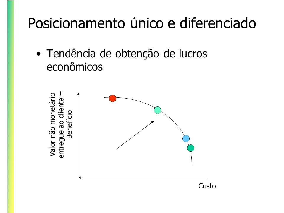 Posicionamento único e diferenciado Tendência de obtenção de lucros econômicos Valor não monetário entregue ao cliente = Benefício Custo