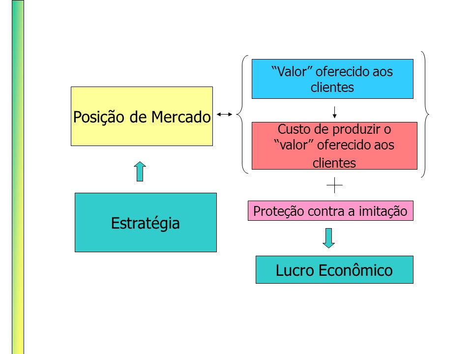 Posição de Mercado Valor oferecido aos clientes Custo de produzir o valor oferecido aos clientes Estratégia Lucro Econômico Proteção contra a imitação