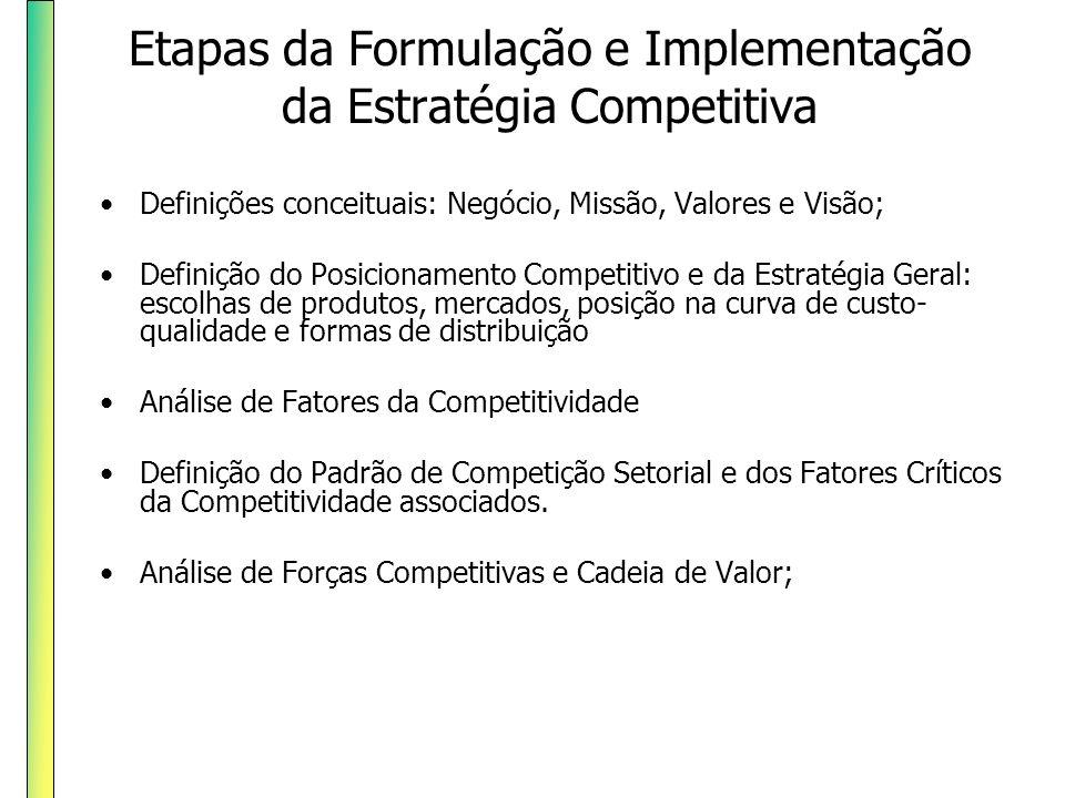 Etapas da Formulação e Implementação da Estratégia Competitiva Definições conceituais: Negócio, Missão, Valores e Visão; Definição do Posicionamento C