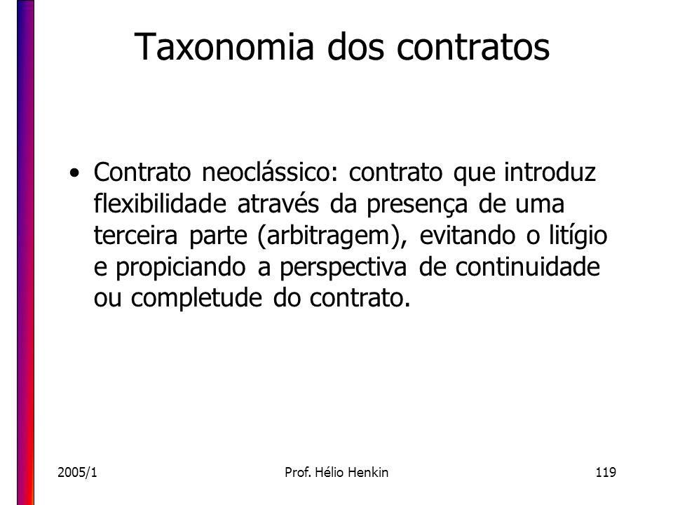 2005/1Prof. Hélio Henkin119 Taxonomia dos contratos Contrato neoclássico: contrato que introduz flexibilidade através da presença de uma terceira part