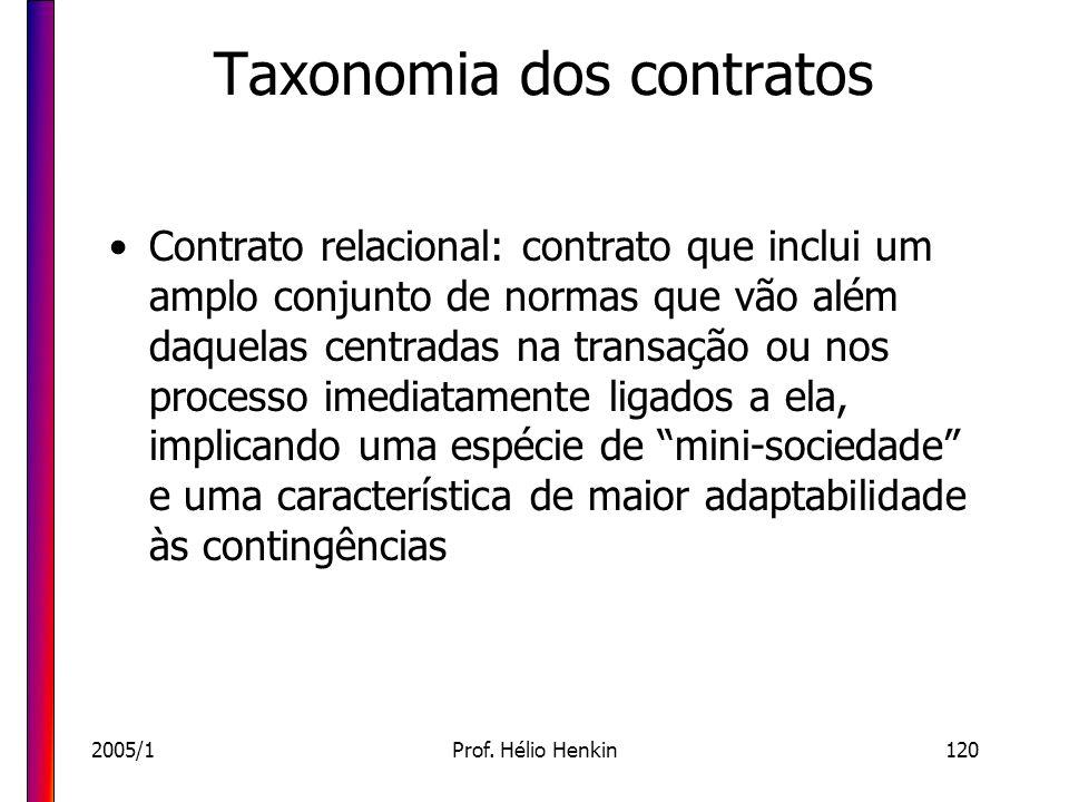 2005/1Prof. Hélio Henkin120 Taxonomia dos contratos Contrato relacional: contrato que inclui um amplo conjunto de normas que vão além daquelas centrad