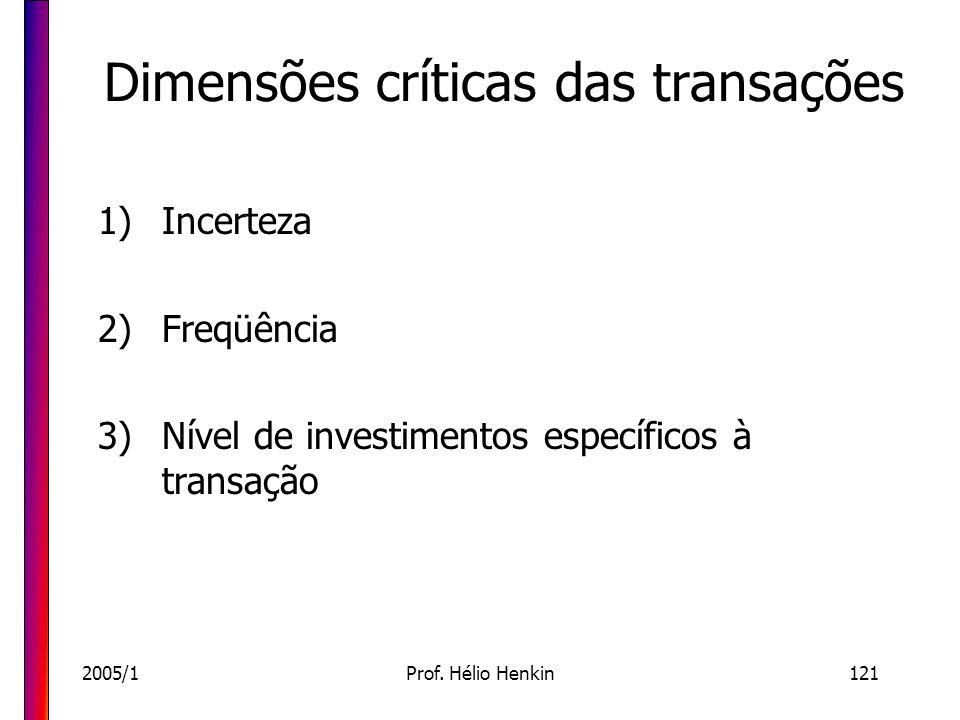 2005/1Prof. Hélio Henkin121 Dimensões críticas das transações 1)Incerteza 2)Freqüência 3)Nível de investimentos específicos à transação