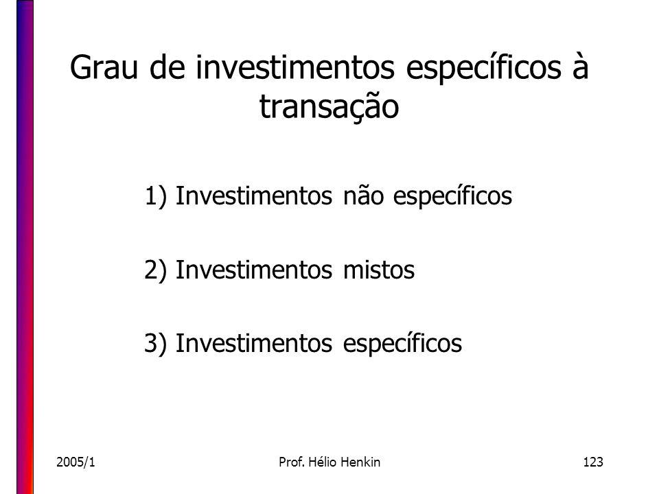 2005/1Prof. Hélio Henkin123 Grau de investimentos específicos à transação 1) Investimentos não específicos 2) Investimentos mistos 3) Investimentos es