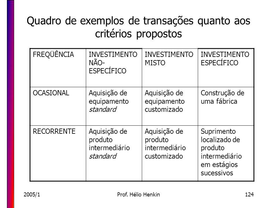 2005/1Prof. Hélio Henkin124 Quadro de exemplos de transações quanto aos critérios propostos FREQÜÊNCIAINVESTIMENTO NÃO- ESPECÍFICO INVESTIMENTO MISTO
