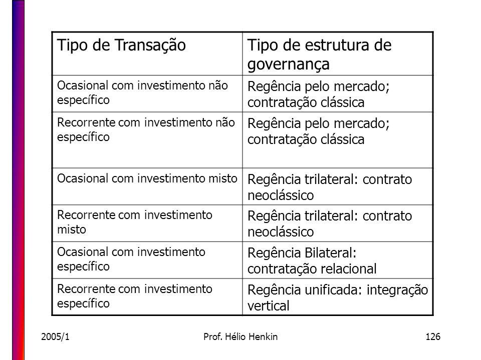 2005/1Prof. Hélio Henkin126 Tipo de TransaçãoTipo de estrutura de governança Ocasional com investimento não específico Regência pelo mercado; contrata
