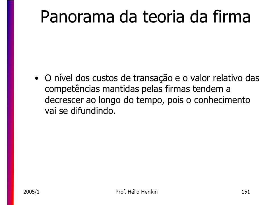 2005/1Prof. Hélio Henkin151 Panorama da teoria da firma O nível dos custos de transação e o valor relativo das competências mantidas pelas firmas tend