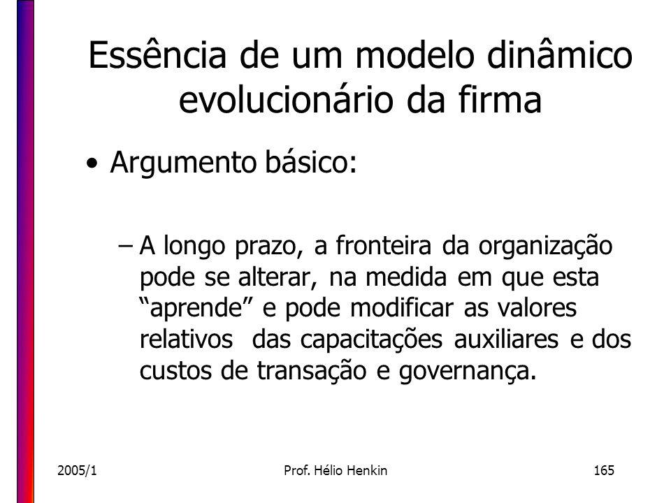 2005/1Prof. Hélio Henkin165 Essência de um modelo dinâmico evolucionário da firma Argumento básico: –A longo prazo, a fronteira da organização pode se