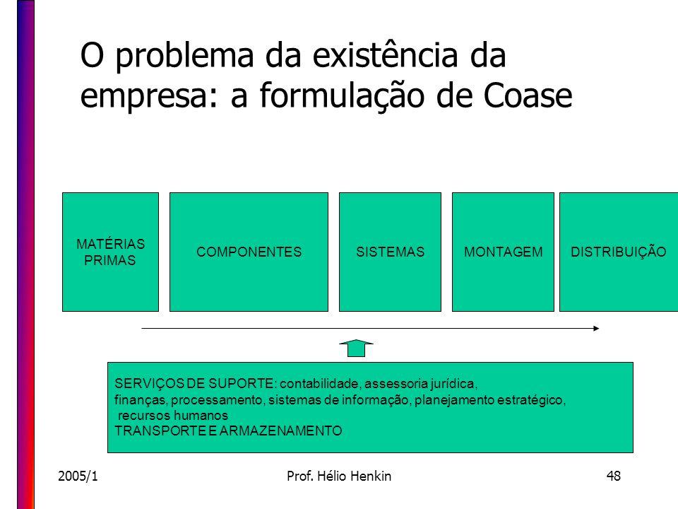 2005/1Prof. Hélio Henkin48 O problema da existência da empresa: a formulação de Coase COMPONENTES MATÉRIAS PRIMAS SISTEMASMONTAGEMDISTRIBUIÇÃO SERVIÇO