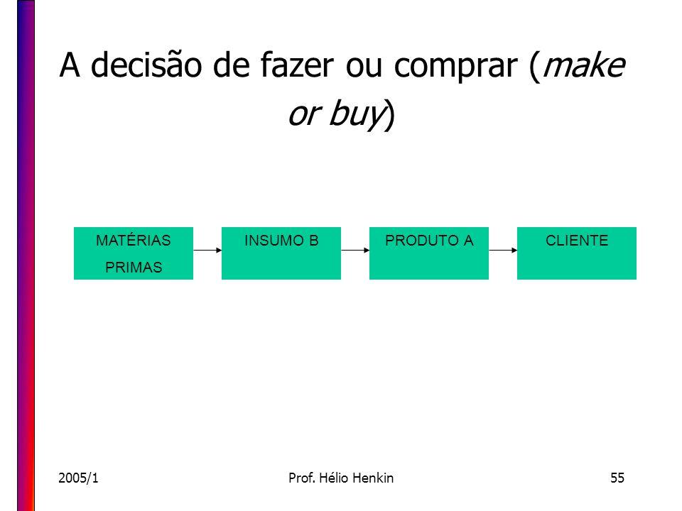2005/1Prof. Hélio Henkin55 A decisão de fazer ou comprar (make or buy) MATÉRIAS PRIMAS INSUMO BPRODUTO ACLIENTE