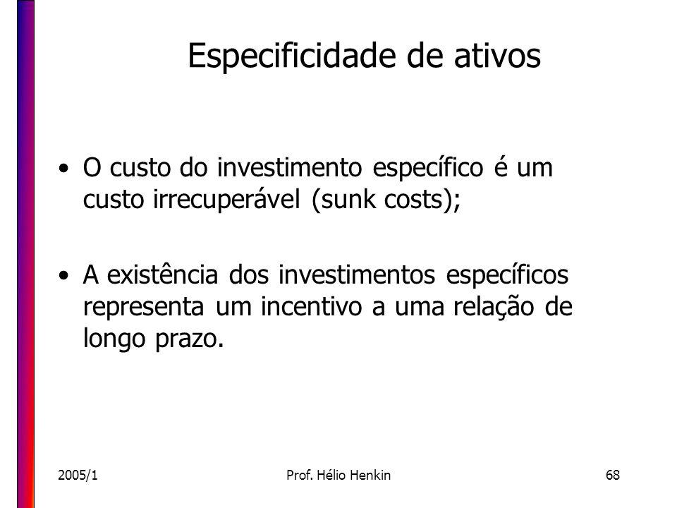 2005/1Prof. Hélio Henkin68 Especificidade de ativos O custo do investimento específico é um custo irrecuperável (sunk costs); A existência dos investi