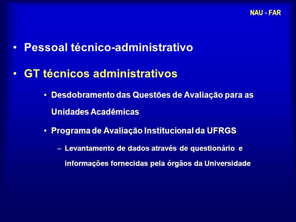 Pessoal técnico-administrativo GT técnicos administrativos Desdobramento das Questões de Avaliação para as Unidades Acadêmicas Programa de Avaliação I