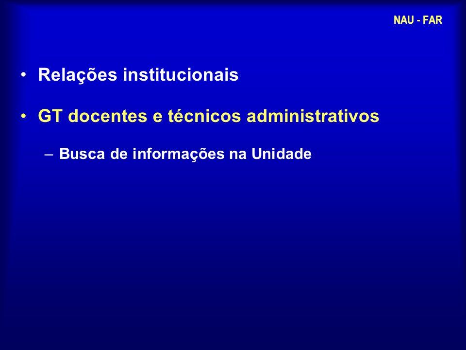 Relações institucionais GT docentes e técnicos administrativos –Busca de informações na Unidade NAU - FAR