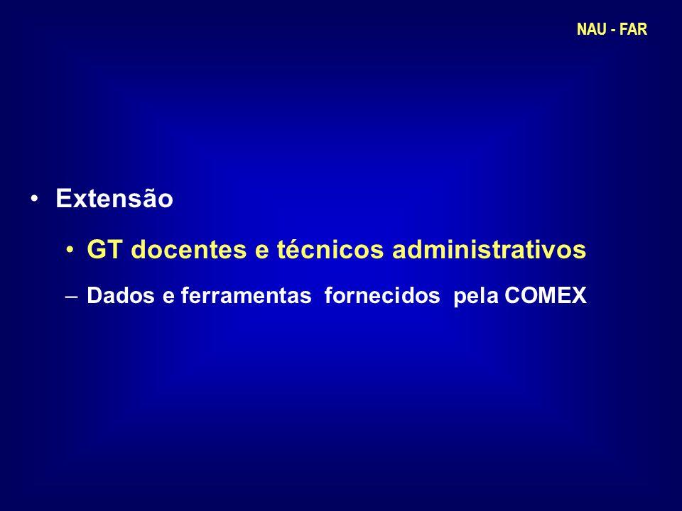 Extensão GT docentes e técnicos administrativos –Dados e ferramentas fornecidos pela COMEX NAU - FAR