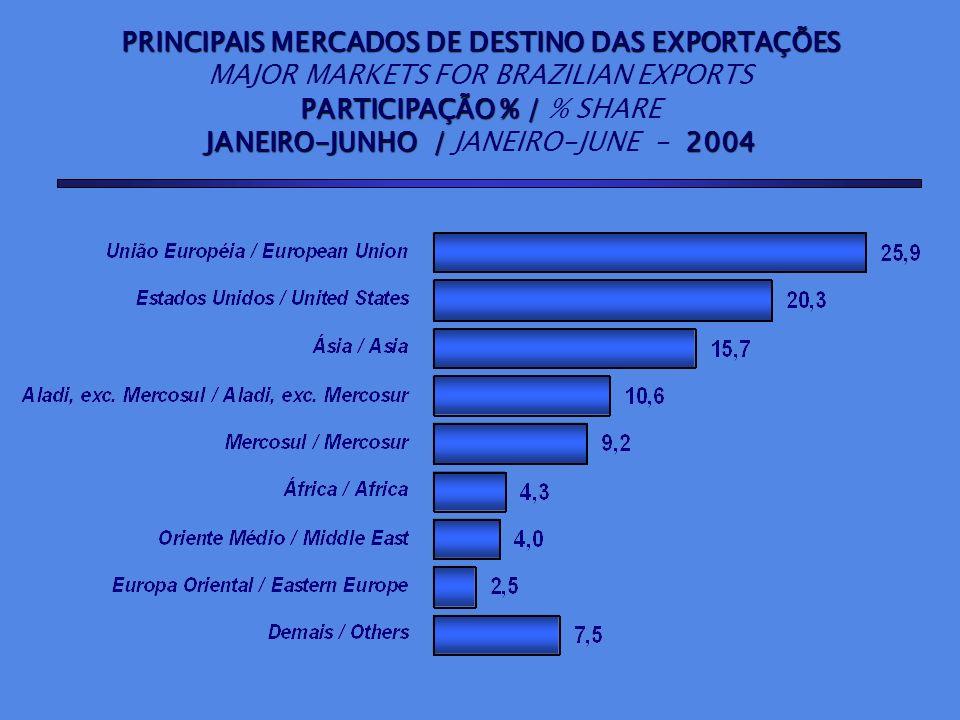 PRINCIPAIS MERCADOS DE DESTINO DAS EXPORTAÇÕES MAJOR MARKETS FOR BRAZILIAN EXPORTS PARTICIPAÇÃO % / PARTICIPAÇÃO % / % SHARE JANEIRO-JUNHO / 2004 JANE