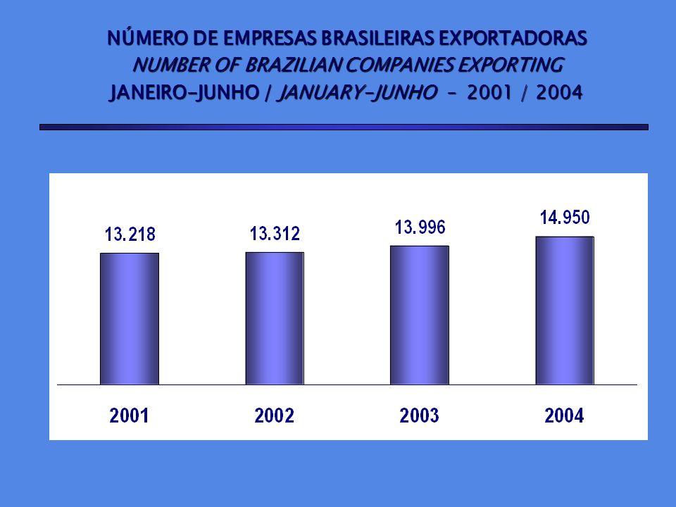 Pessoa física / Physical person 2,3% / Micro e pequena empresa / Small company 47,9% / Média empresa / Medium company 28,5% Grande Empresa / Large company 21,3% Grande Empresa / Large company 21,3% EXPORTAÇÃO POR PORTE DE EMPRESA EXPORTS BY COMPANY SIZE PARTICIPAÇÃO % SOBRE O NÚMERO DE EMPRESAS DE 2003 % SHARE BY NUMBER OF COMPANIES OF 2003