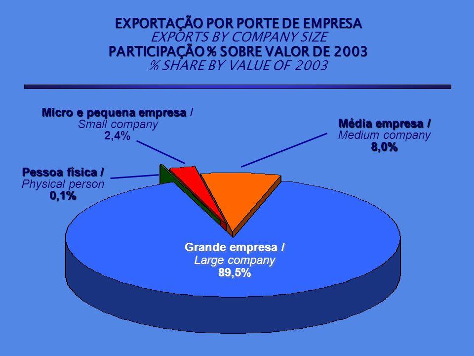 EXPORTAÇÃO POR PORTE DE EMPRESA EXPORTS BY COMPANY SIZE PARTICIPAÇÃO % SOBRE VALOR DE 2003 % SHARE BY VALUE OF 2003 Grande empresa / Large company 89,
