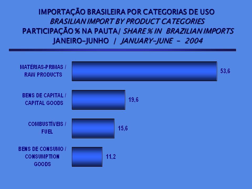 IMPORTAÇÃO BRASILEIRA POR CATEGORIAS DE USO BRASILIAN IMPORT BY PRODUCT CATEGORIES PARTICIPAÇÃO % NA PAUTA/ SHARE % IN BRAZILIAN IMPORTS PARTICIPAÇÃO
