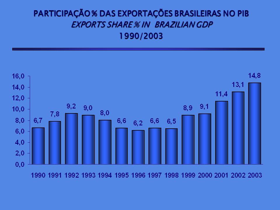 PARTICIPAÇÃO % DAS EXPORTAÇÕES BRASILEIRAS NAS EXPORTAÇÕES MUNDIAIS BRAZILIAN EXPORTS SHARE % IN WORLD EXPORTS BRAZILIAN EXPORTS SHARE % IN WORLD EXPORTS1995/2003