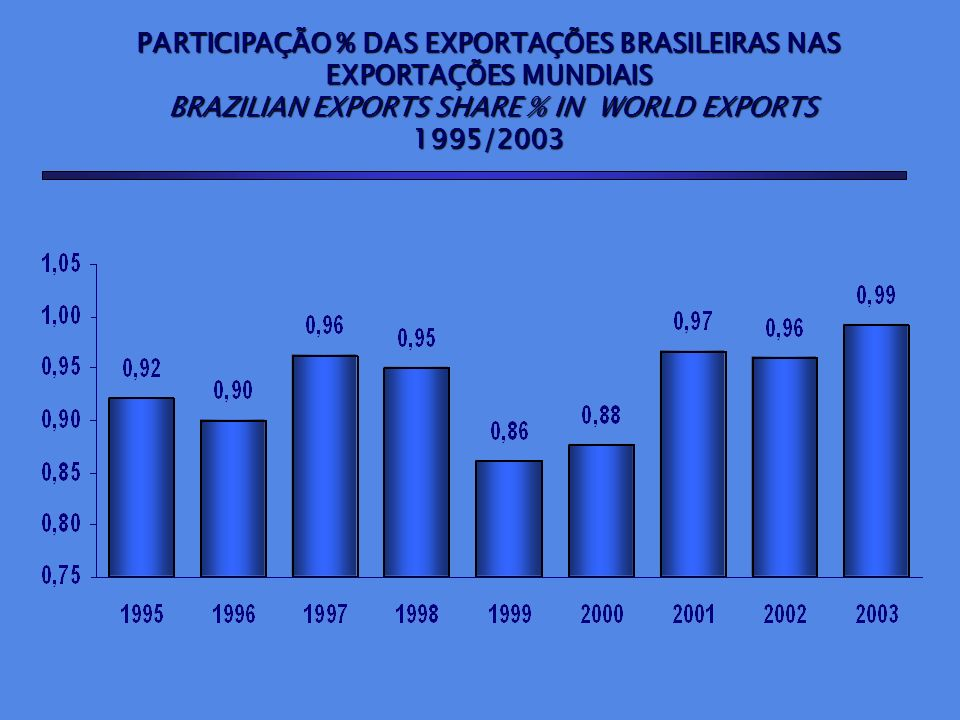 PARTICIPAÇÃO % DAS EXPORTAÇÕES BRASILEIRAS NAS EXPORTAÇÕES MUNDIAIS BRAZILIAN EXPORTS SHARE % IN WORLD EXPORTS BRAZILIAN EXPORTS SHARE % IN WORLD EXPO