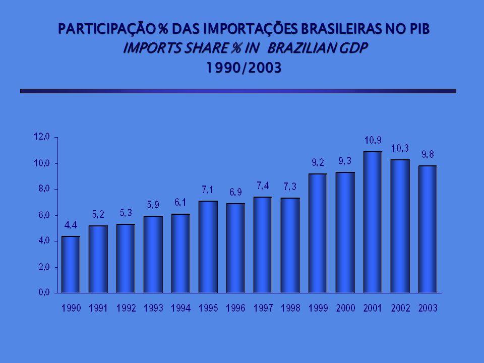 PARTICIPAÇÃO % DAS IMPORTAÇÕES BRASILEIRAS NO PIB IMPORTS SHARE % IN BRAZILIAN GDP 1990/2003