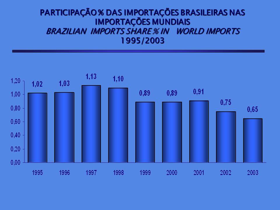 PARTICIPAÇÃO % DAS IMPORTAÇÕES BRASILEIRAS NAS IMPORTAÇÕES MUNDIAIS BRAZILIAN IMPORTS SHARE % IN WORLD IMPORTS 1995/2003