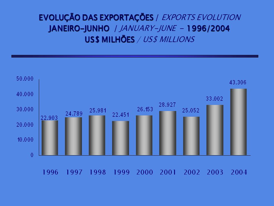 EVOLUÇÃO DAS IMPORTAÇÕES EVOLUÇÃO DAS IMPORTAÇÕES / IMPORTS EVOLUTION JANEIRO-JUNHO1996/2004 JANEIRO-JUNHO / JANUARY-JUNE - 1996/2004 US$ MILHÕES US$ MILHÕES / US$ MILLIONS