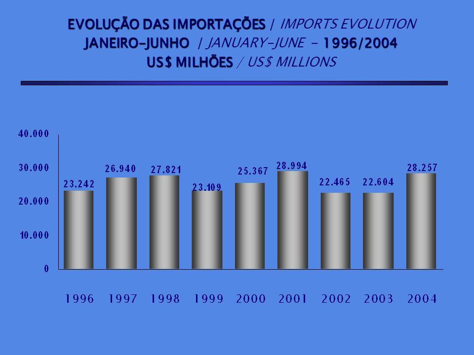 EVOLUÇÃO DO SALDO COMERCIAL EVOLUÇÃO DO SALDO COMERCIAL / TRADE SURPLUS EVOLUTION JANEIRO-JUNHO JANEIRO-JUNHO / JANUARY-JUNE - 1996/2004 US$ MILHÕES US$ MILHÕES / US$ MILLIONS